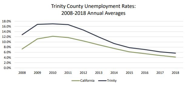 Unemployment Rate Trinity 2008-2018